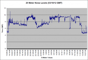 03/18/12 GMT Noise Graph for 20 Meters