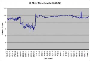 40 Meter Noise