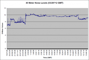 03/20/12 S Meter readings for 40 Meter Meters