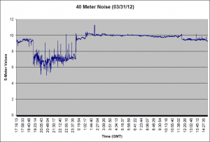 40 Meter Noise for 03/30/12