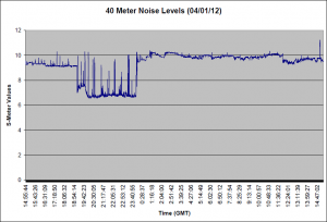 40 Meter Noise for 03/31/12