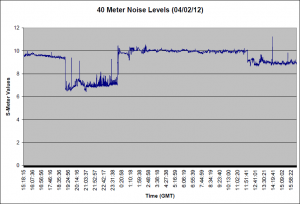 40 Meter Noise for 04/01/12