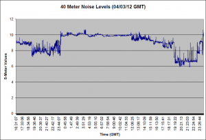 40 Meter Noise for 04/03/12 (GMT)