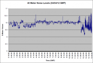 40 Meter Noise for 04/03/12