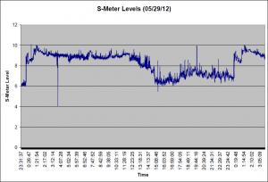 S-Meter Noise 05/29/12