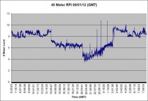 40 Meter RFI Graph