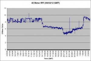 S Meter Graph for 09/04/12