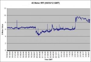 090512 Graph