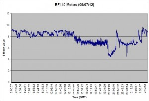 RFI for 09/07/12 40 Meters