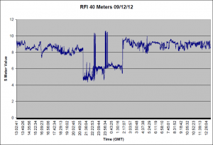 S Meter for 09/12/12 through 09/13/12
