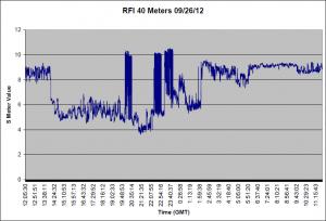 S Meter for 09/26/12 40 Meters