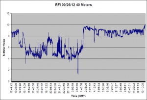 09/26/12 S Meter readings