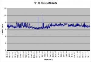 75 Meter Data take 10/07/12
