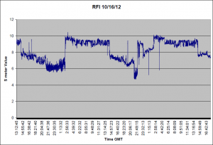 RFI for two days ending 10/16/12