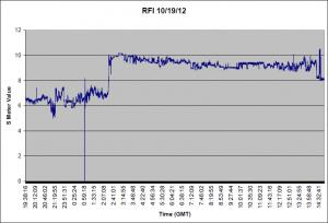RFI for 10/19/12