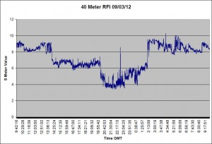 RFI Graph for 09/03/12