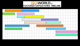 Daily DX, DX Timeline
