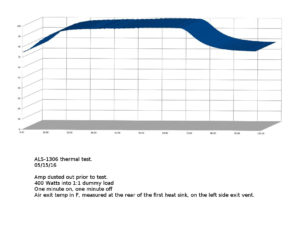 ALS-1306 heatup/cooldown graph