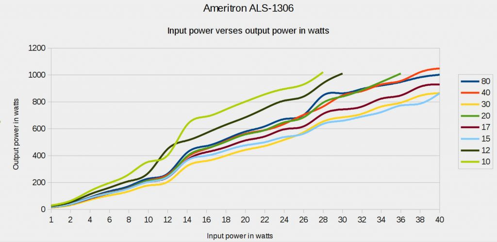 ALS-1306 Input power vs. output power.