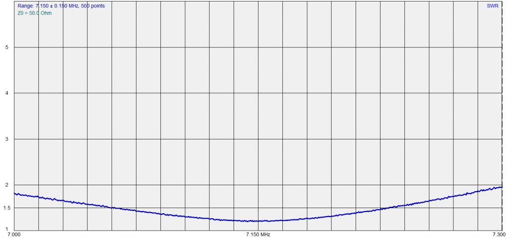 40 Meters, 16 radials