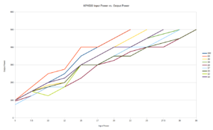 Power Curve, input vs output KPA500